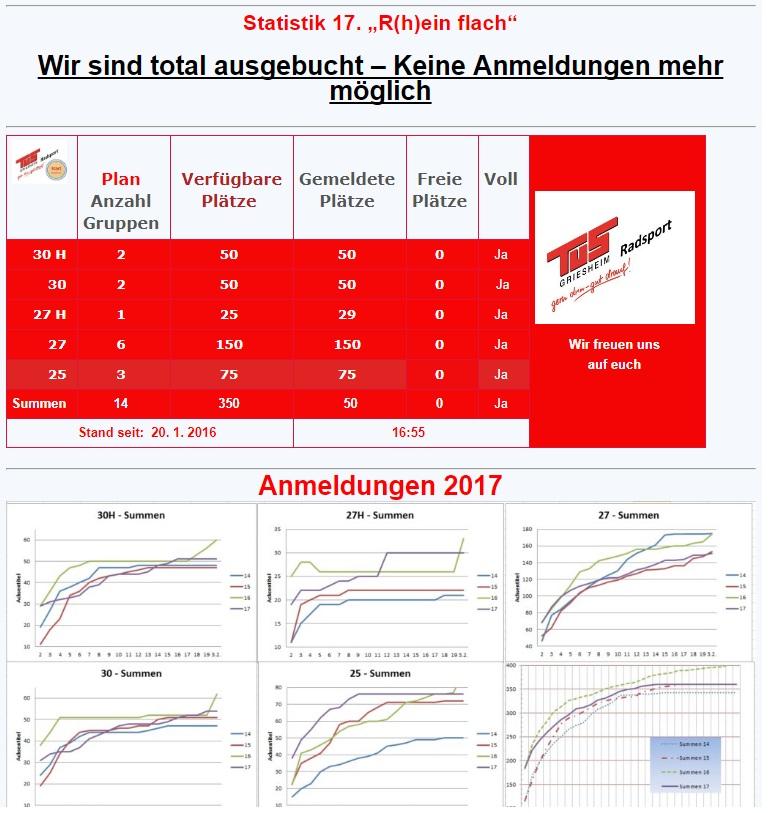 Beispiel aus 2017 Statistik