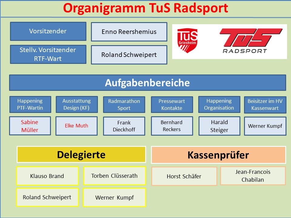 Organigramm TuS Radsport Stand 2021031 Version 2
