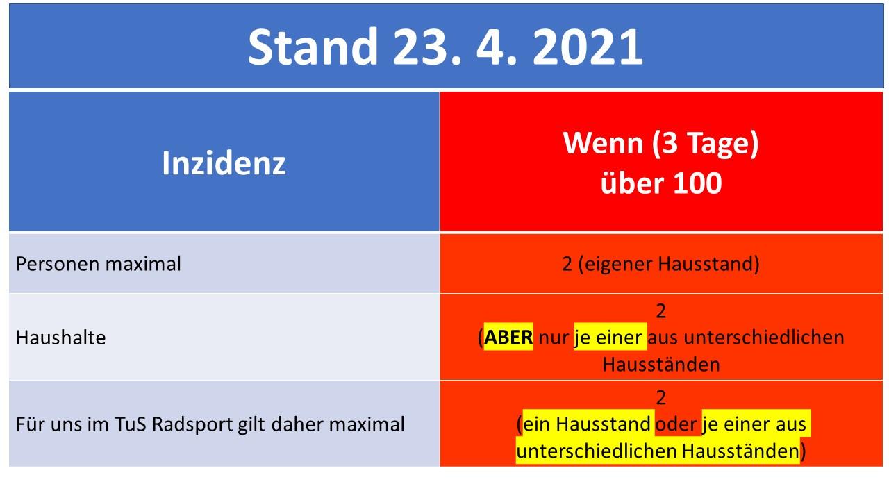 Corona für TuS Radsport Stand 23.4. 2021