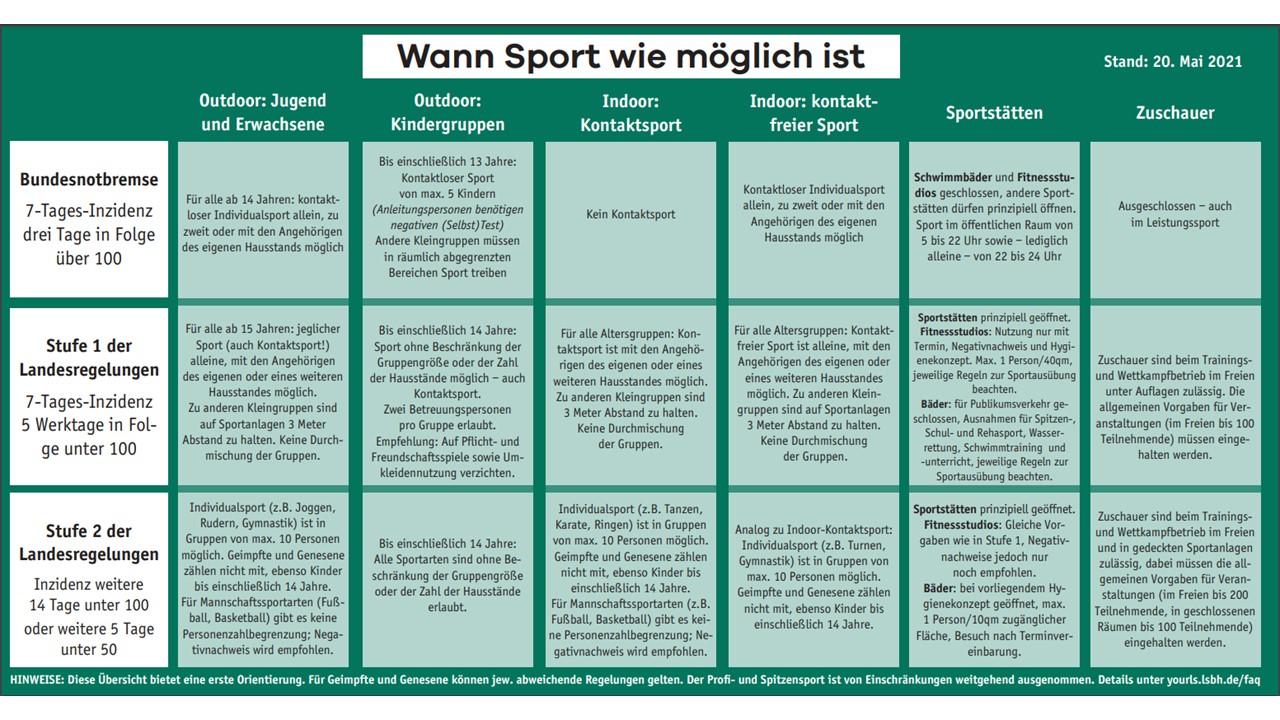 Sport ist möglich Stand 20.5.21